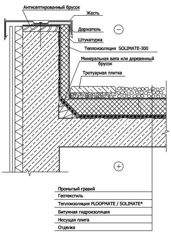 Устройство плоской эксплуатируемой крыши