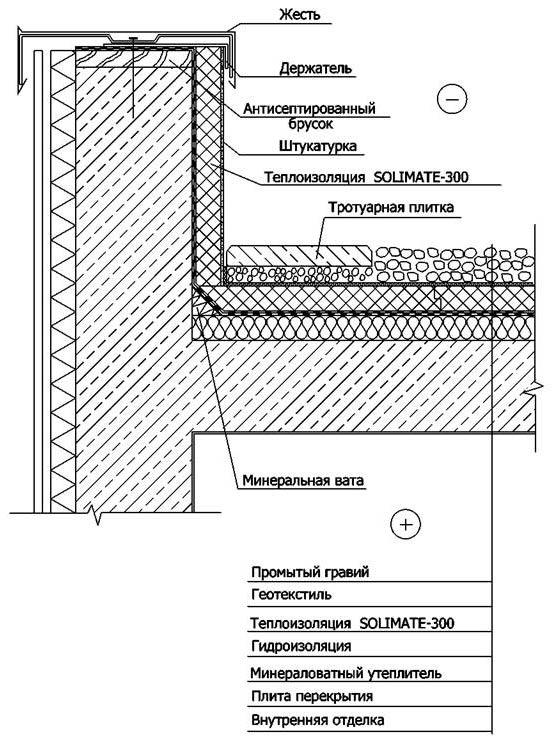 Устройство инверсионной крыши согласно существующему покрытию