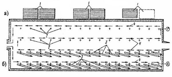 Рис. 3.10. Схема организации работ: а – при складировании свай в штабель; б – при раскладке свай у свайных точек: 1 – штабель; 2 – свайные точки; 3 – сваи; 4 – направление движения (ход) СПУ