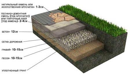 Укладка натурального камня с бетонным основанием (Пешеходные дорожки и площадки)