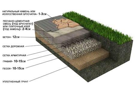 3.Укладка тротуарной плитки (брусчатки) на песчано-гравийное основание на глинистых грунтах (Дорожки, площадки) .