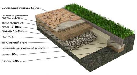 Укладка натурального камня на песчано-гравийное основание на песчанных грунтах (Дорожки, площадки)