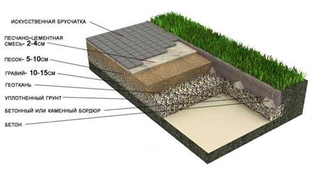 Укладка брусчатки на песчано-гравийное основание на глинистых грунтах (Дорожки, площадки)