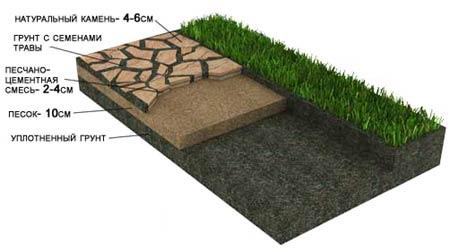 Укладка натурального камня на песчаное основание с травой в швах