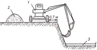 Схема разработки котлована экскаватором