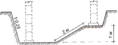 Схема котлована с переменной глубиной заложения фундамента