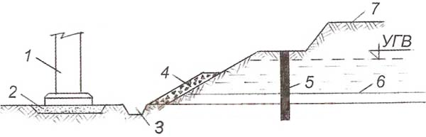 Вариант защиты котлована от грунтовых вод