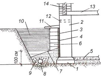 Схема обратной засыпки пазух фундамента