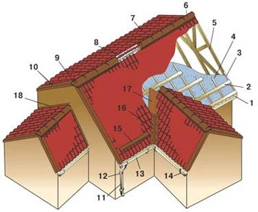 Элементы крыш