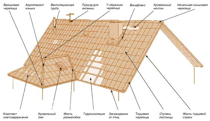 Особенности конструкции кровли изо натуральной черепицы