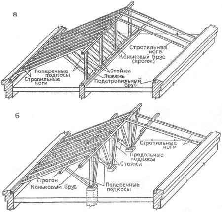 1. Схема наслонных стропил: а - с опиранием стоек на внутреннюю продольную стену; б - то же, на столбы.