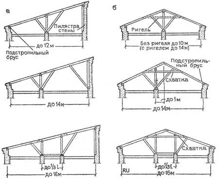 2. Схемы деревянных наслонных стропил: а - для односкатных крыш; б - для...