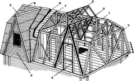 Сопряжение двускатной ломаной да двускатной прямого сообщения крыши