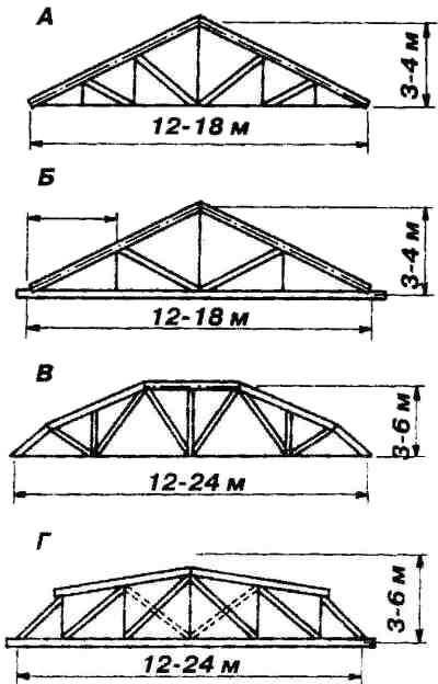 Рис. 2 Конструктивные схемы ферм: А - треугольная; Б - треугольная на лобовых рубках; В - многоугольная; Г...