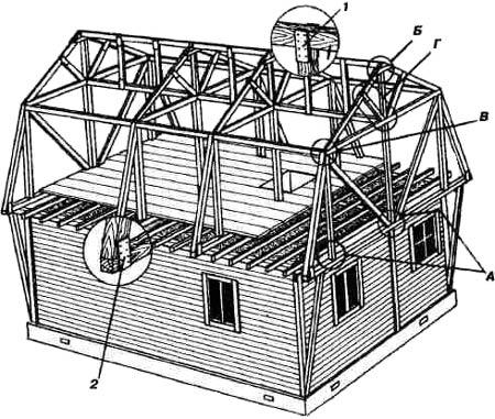 Конструкция крыши из оптимальной площадью про мансарды
