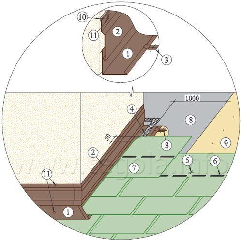 Битумная черепица Tegola. Установка двойных фартуков примыкания кровли к стене (трубе) по принципу «наложение»