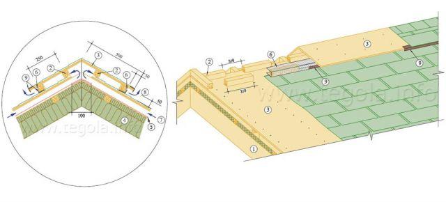 Вариант устройства вентиляционного конька (1)