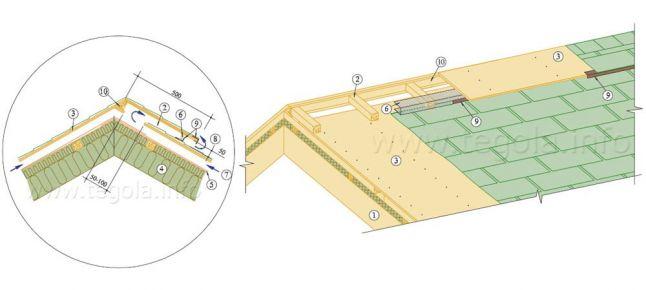 Устройство одностороннего вентиляционного конька (3)