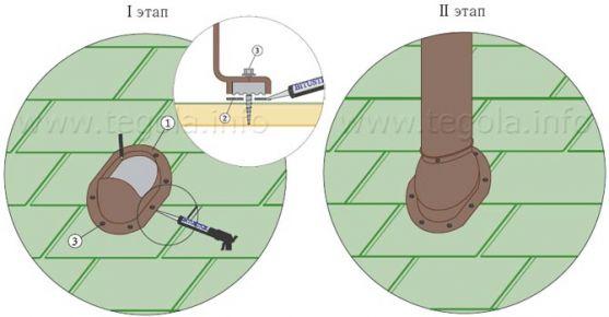 Монтаж вентиляционного, канализационного и антенного выходов в готовую кровлю
