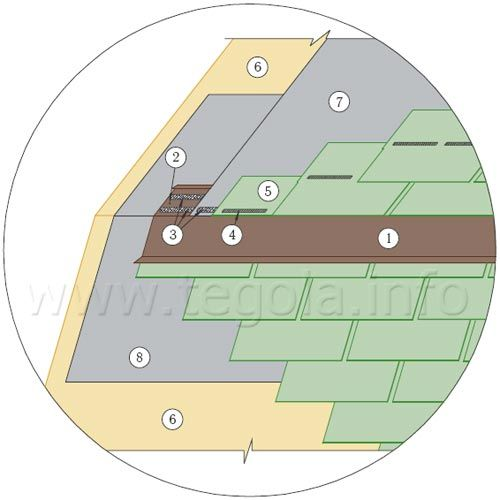 Монтаж фартука на излом крыши