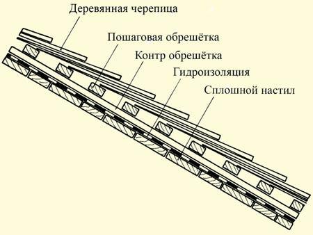 Монтаж деревянной черепицы (шиндель) возьми непрерывный палуба