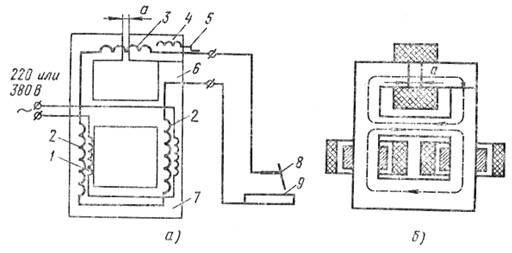 Рис. 2. Принципиальная электрическая и конструктивная схема трансформатора типа СТН в однокорпусном исполнении (а)...