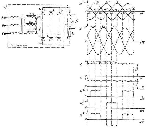 Схема трехфазного неуправляемого мостового выпрямителя (а) и временные.