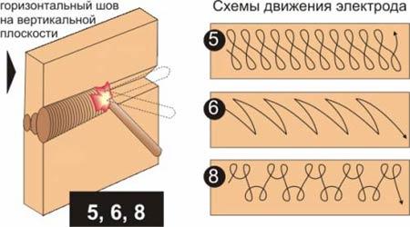 Схемы движения электрода при сварке в различных пространственных положениях