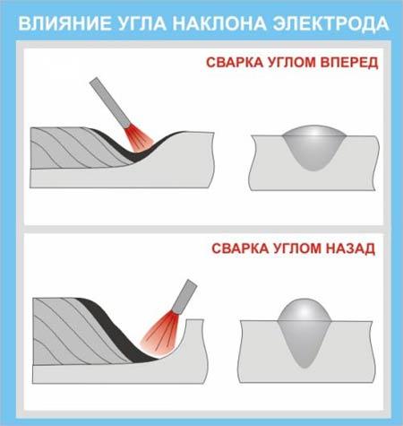 Влияние положения электрода на форму сварного шва