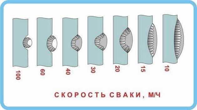 Влияние скорости сварки на форму сварного шва