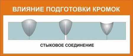 Влияние подготовки кромок под сварки при стыковом соединении