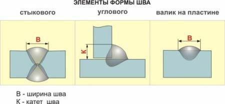 Элементы стыкового шва, углового шва и валика на пластине