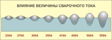 Влияние величины сварочного тока при сварке