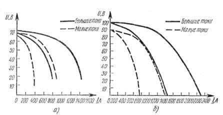 Внешние характеристики трансформаторов: а — ТДФ-1001, б — ТДФ-1601.