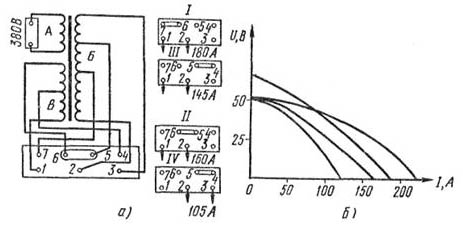 Электрическая схема трансформатора ТСП-1 (а) и его внешние характеристики (б): I, II, III, IV - схемы переключения на...
