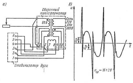 """Сварочное устройство  """"Разряд-250 """": а - схема устройства, б - осциллограмма напряжения холостого хода на выходе..."""